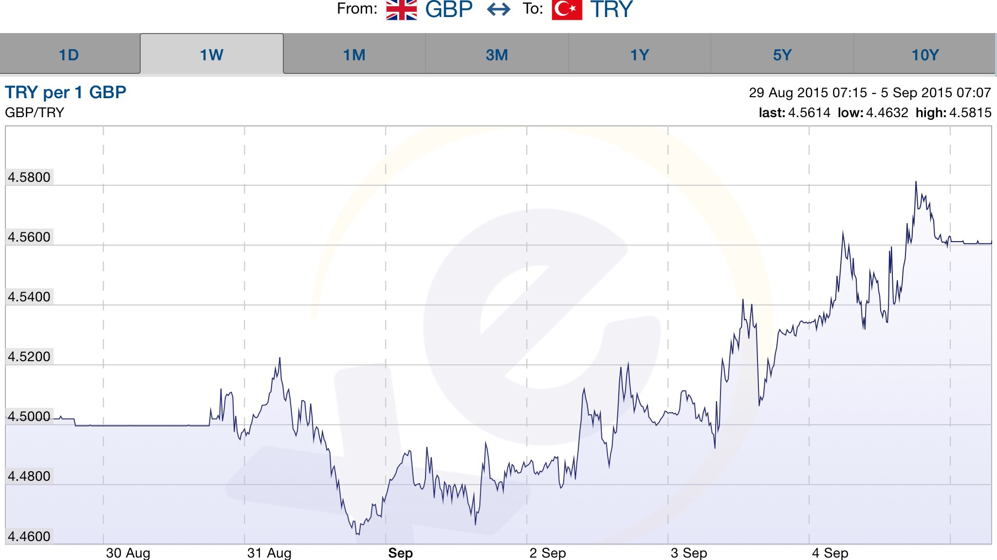 Turkish lira w e 5 September 2015