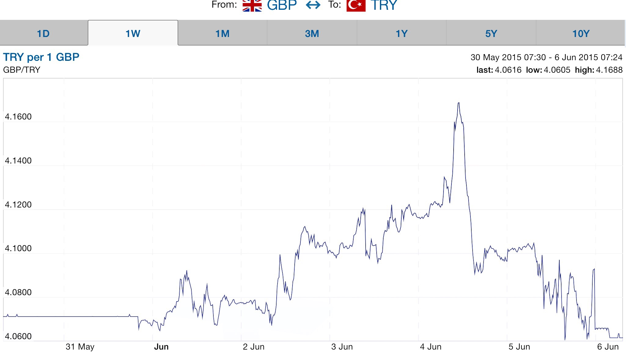A spike in the value of the Lira last week as election jitters hit the markets