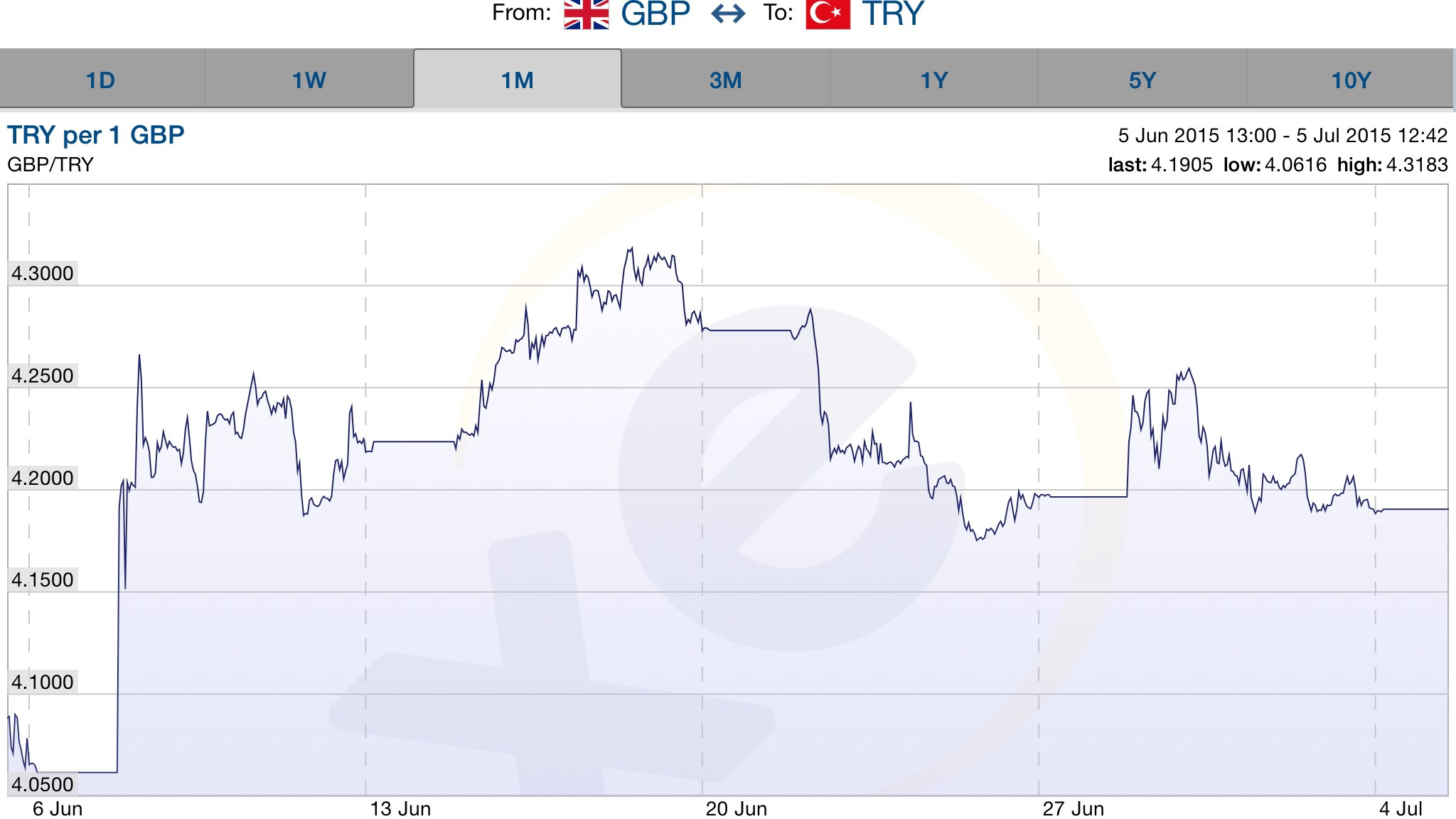 Turkish lira we 4 July 2015
