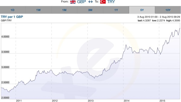 Five years and the Pound buys almost double the Lira