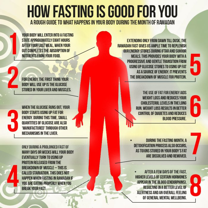 Physical, spiritual, mental rejuvenation in Ramadan: What happens when you fast