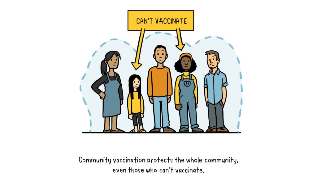 COVID-19: Vaccines and how they work